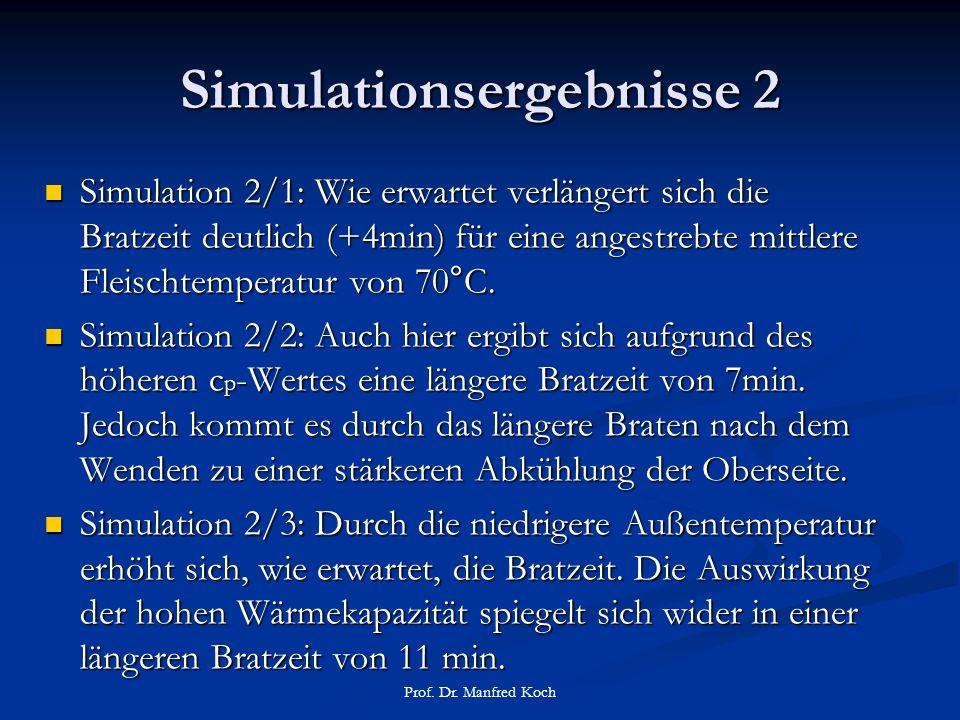 Simulationsergebnisse 2 Simulation 2/1: Wie erwartet verlängert sich die Bratzeit deutlich (+4min) für eine angestrebte mittlere Fleischtemperatur von 70°C.