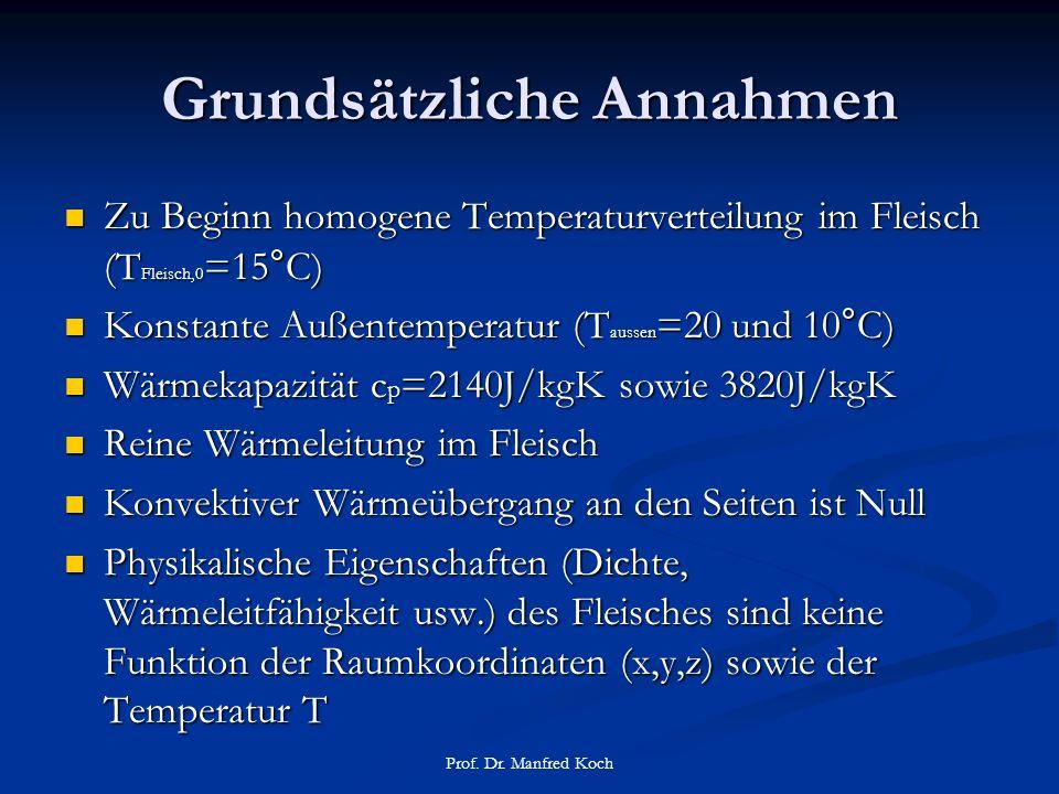 Grundsätzliche Annahmen Zu Beginn homogene Temperaturverteilung im Fleisch (T Fleisch,0 =15°C) Zu Beginn homogene Temperaturverteilung im Fleisch (T Fleisch,0 =15°C) Konstante Außentemperatur (T aussen =20 und 10°C) Konstante Außentemperatur (T aussen =20 und 10°C) Wärmekapazität c p =2140J/kgK sowie 3820J/kgK Wärmekapazität c p =2140J/kgK sowie 3820J/kgK Reine Wärmeleitung im Fleisch Reine Wärmeleitung im Fleisch Konvektiver Wärmeübergang an den Seiten ist Null Konvektiver Wärmeübergang an den Seiten ist Null Physikalische Eigenschaften (Dichte, Wärmeleitfähigkeit usw.) des Fleisches sind keine Funktion der Raumkoordinaten (x,y,z) sowie der Temperatur T Physikalische Eigenschaften (Dichte, Wärmeleitfähigkeit usw.) des Fleisches sind keine Funktion der Raumkoordinaten (x,y,z) sowie der Temperatur T Prof.