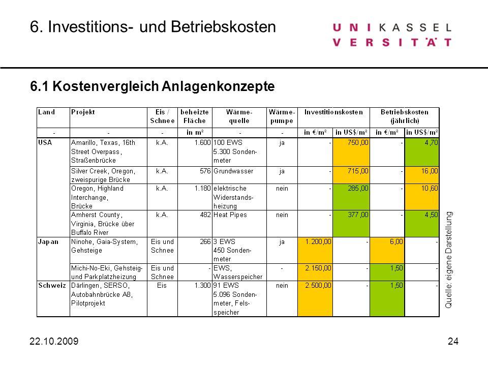 24 6. Investitions- und Betriebskosten 6.1 Kostenvergleich Anlagenkonzepte Quelle: eigene Darstellung 22.10.2009