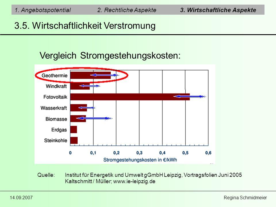 14.09.2007 Regina Schmidmeier 1. Angebotspotential2. Rechtliche Aspekte3. Wirtschaftliche Aspekte 3.5. Wirtschaftlichkeit Verstromung Quelle:Institut