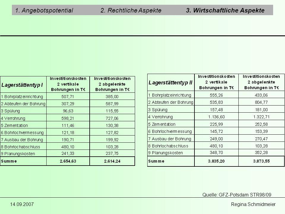 14.09.2007 Regina Schmidmeier 1. Angebotspotential2. Rechtliche Aspekte3. Wirtschaftliche Aspekte Quelle: GFZ-Potsdam STR98/09