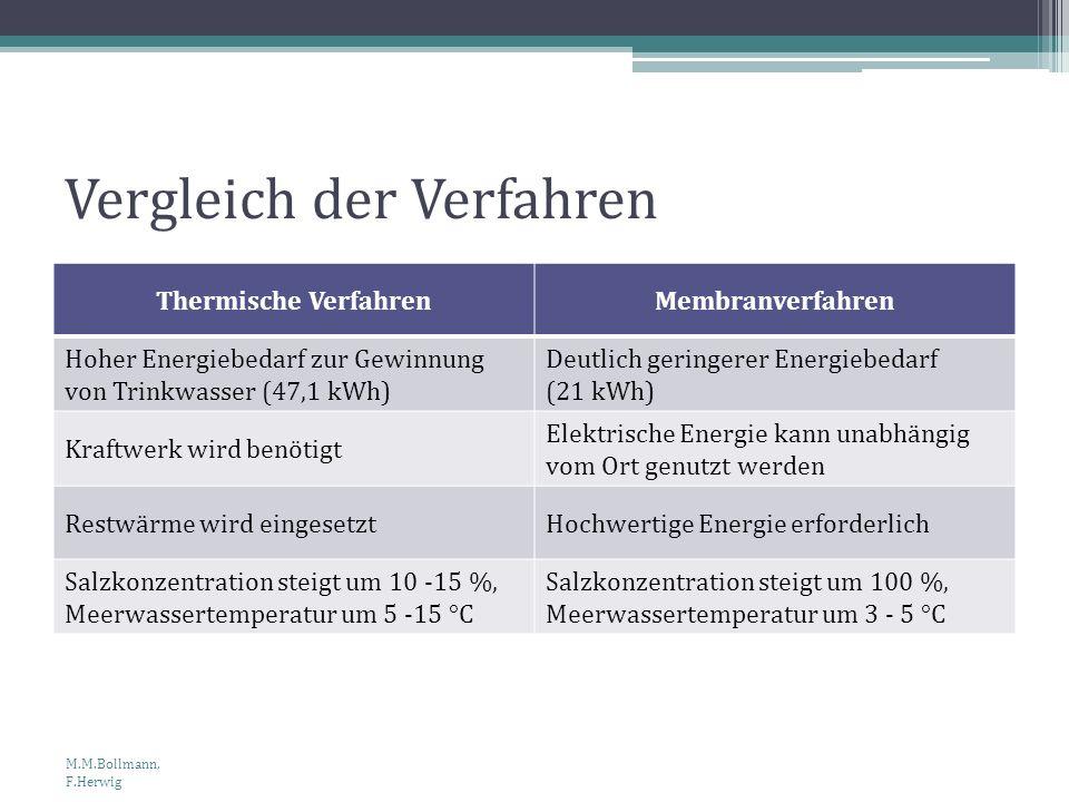 Vergleich der Verfahren Thermische VerfahrenMembranverfahren Hoher Energiebedarf zur Gewinnung von Trinkwasser (47,1 kWh) Deutlich geringerer Energieb