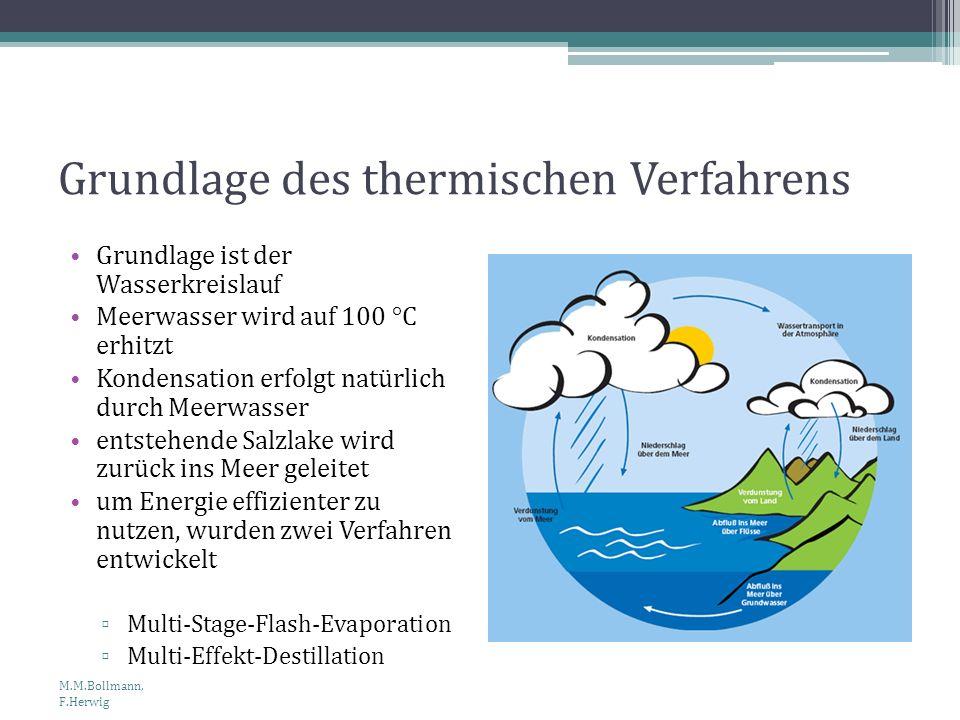 Grundlage des thermischen Verfahrens Grundlage ist der Wasserkreislauf Meerwasser wird auf 100 °C erhitzt Kondensation erfolgt natürlich durch Meerwas