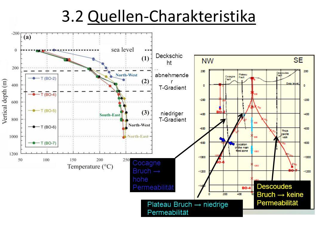 Plateau Bruch niedrige Permeabilität Descoudes Bruch keine Permeabilität Cocagne Bruch hohe Permeabilität 3.2 Quellen-Charakteristika Deckschic ht abn