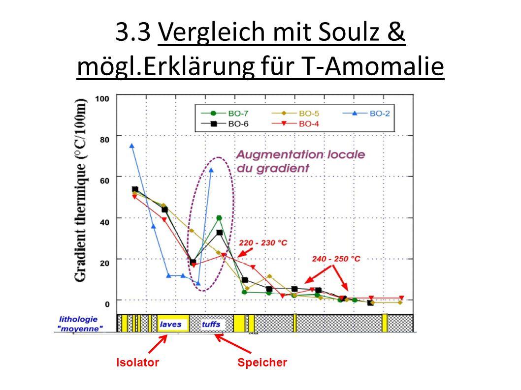 3.3 Vergleich mit Soulz & mögl.Erklärung für T-Amomalie ca. 60°C ca. 240°C IsolatorSpeicher