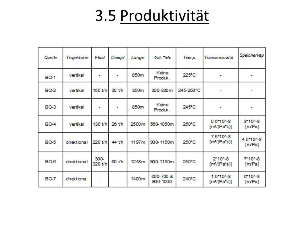 3.5 Produktivität
