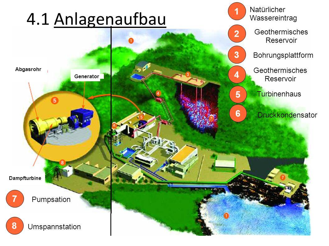 Umspannstation 1 Natürlicher Wassereintrag 2 Geothermisches Reservoir 3 Bohrungsplattform 4 Geothermisches Reservoir 5 Turbinenhaus 6 Druckkondensator