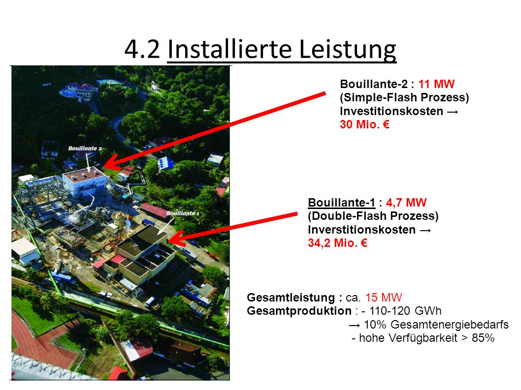 4.2 Installierte Leistung Bouillante-1 : 4,7 MW (Double-Flash Prozess) Inverstitionskosten 34,2 Mio. Bouillante-2 : 11 MW (Simple-Flash Prozess) Inves
