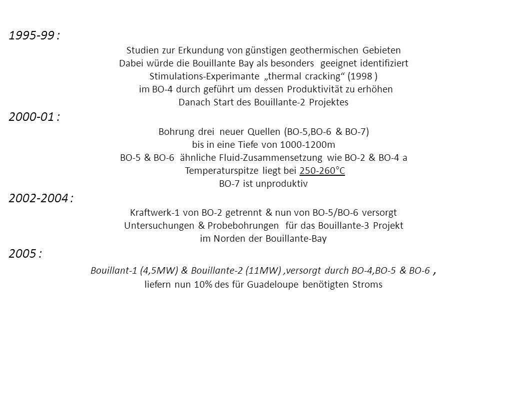 1995-99 : Studien zur Erkundung von günstigen geothermischen Gebieten Dabei würde die Bouillante Bay als besonders geeignet identifiziert Stimulations
