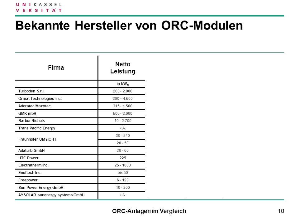 10 Bekannte Hersteller von ORC-Modulen ORC-Anlagen im Vergleich