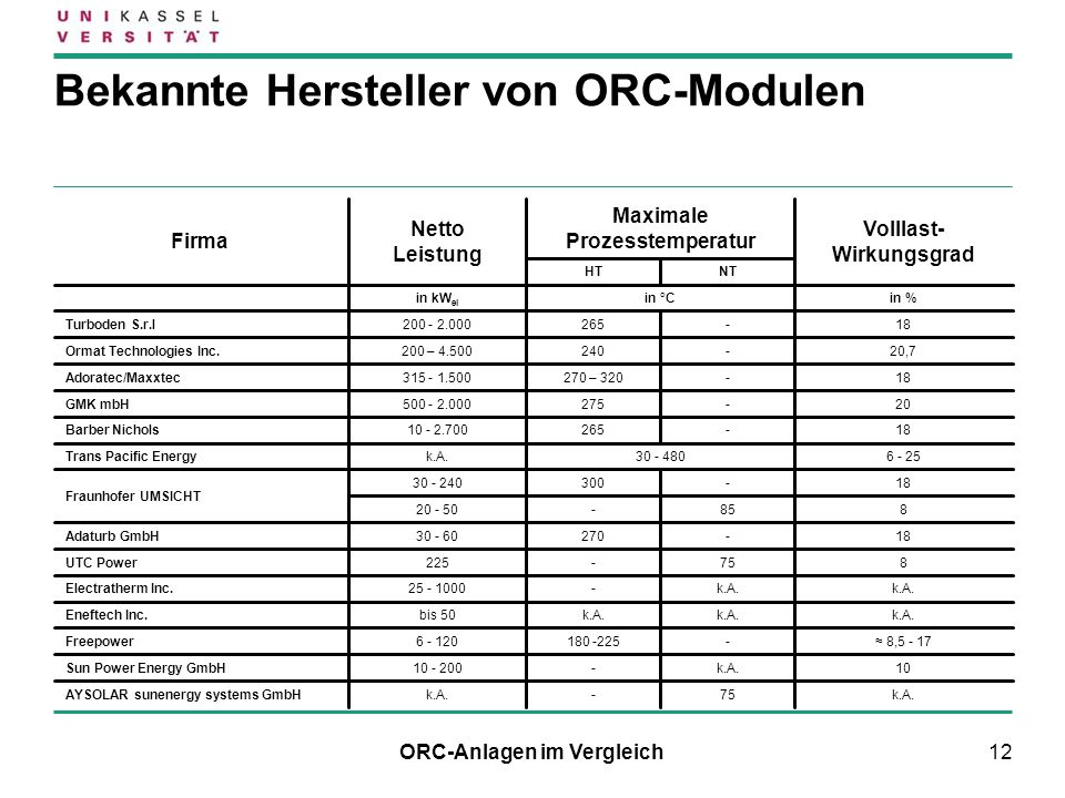 12 Bekannte Hersteller von ORC-Modulen ORC-Anlagen im Vergleich