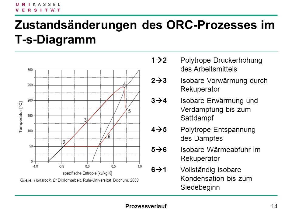 14 Zustandsänderungen des ORC-Prozesses im T-s-Diagramm 1 2Polytrope Druckerhöhung des Arbeitsmittels 2 3Isobare Vorwärmung durch Rekuperator 3 4Isoba
