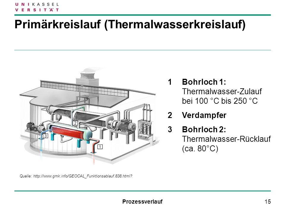 15 Primärkreislauf (Thermalwasserkreislauf) 1Bohrloch 1: Thermalwasser-Zulauf bei 100 °C bis 250 °C 2Verdampfer 3Bohrloch 2: Thermalwasser-Rücklauf (c