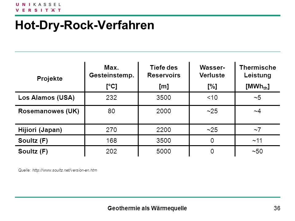 36 Hot-Dry-Rock-Verfahren Projekte Max. Gesteinstemp. [°C] Tiefe des Reservoirs [m] Wasser- Verluste [%] Thermische Leistung [MWh th ] Los Alamos (USA