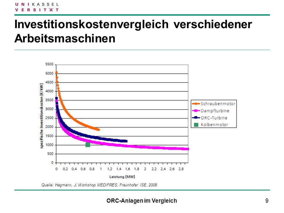 9 Investitionskostenvergleich verschiedener Arbeitsmaschinen Quelle: Hagmann, J; Workshop MEDIFRES, Fraunhofer ISE, 2008 ORC-Anlagen im Vergleich