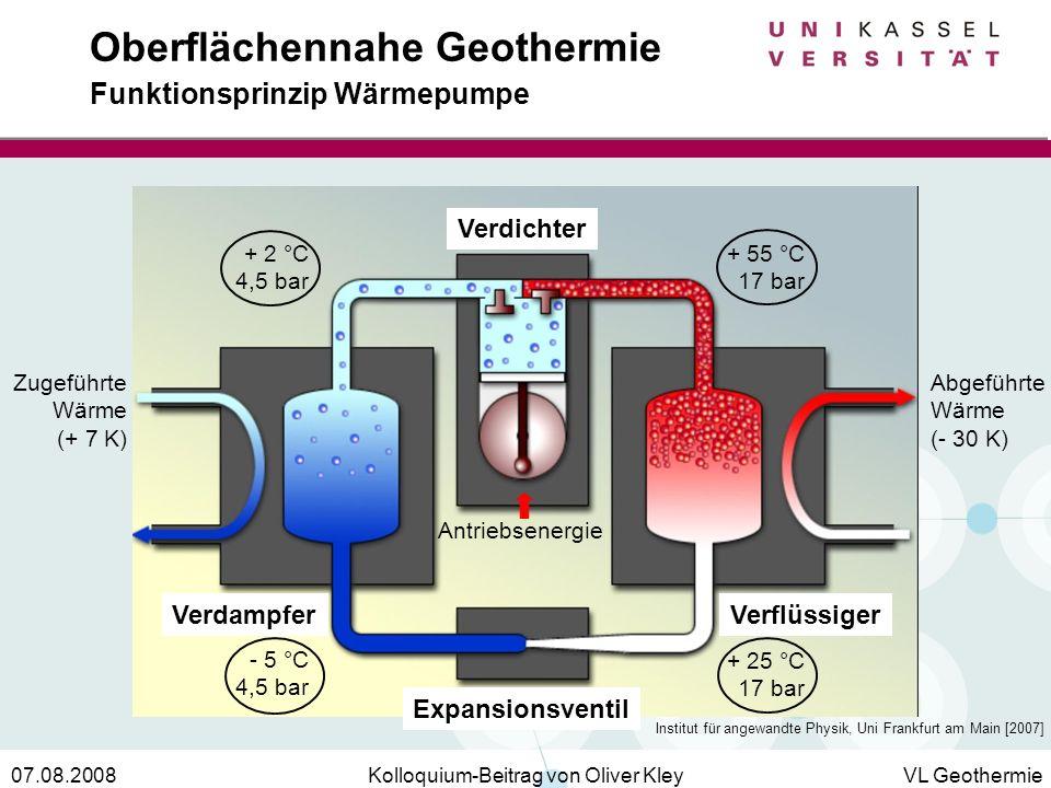 Kolloquium-Beitrag von Oliver KleyVL Geothermie07.08.2008 Oberflächennahe Geothermie Funktionsprinzip Wärmepumpe Zugeführte Wärme (+ 7 K) Abgeführte W