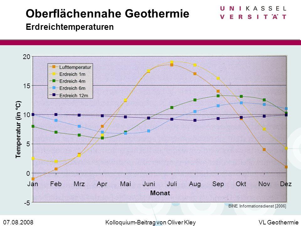 Kolloquium-Beitrag von Oliver KleyVL Geothermie07.08.2008 Oberflächennahe Geothermie Erdreichtemperaturen -5 0 5 10 15 20 JanFebMrzAprMaiJuniAugJuliSe