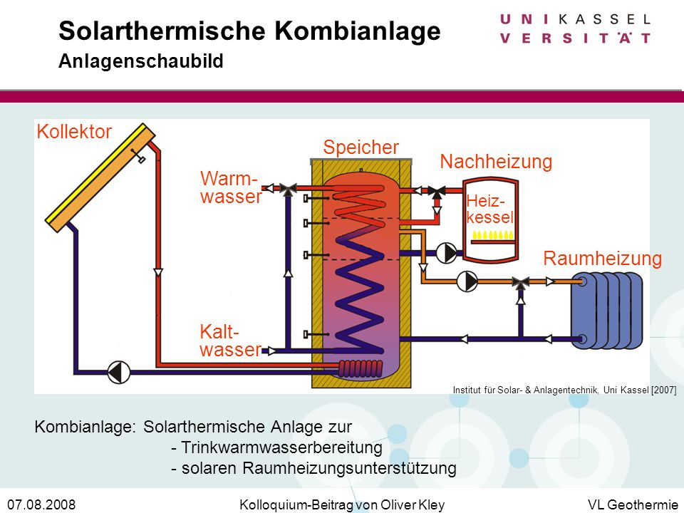 Kolloquium-Beitrag von Oliver KleyVL Geothermie07.08.2008 Solarthermische Kombianlage Anlagenschaubild Kombianlage: Solarthermische Anlage zur - Trink