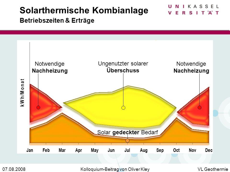 Kolloquium-Beitrag von Oliver KleyVL Geothermie07.08.2008 Solarthermische Kombianlage Betriebszeiten & Erträge Ungenutzter solarer Überschuss Notwendi