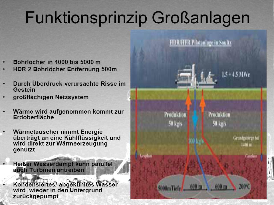 Funktionsprinzip Großanlagen Bohrlöcher in 4000 bis 5000 m HDR 2 Bohrlöcher Entfernung 500m Durch Überdruck verursachte Risse im Gestein großflächigen