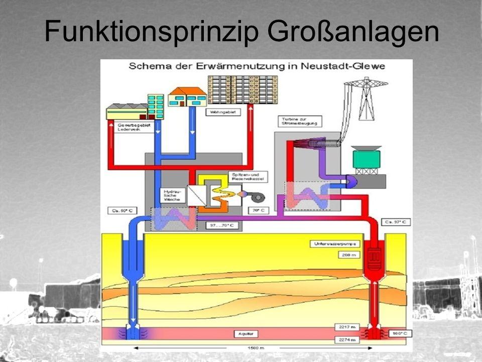 Funktionsprinzip Großanlagen