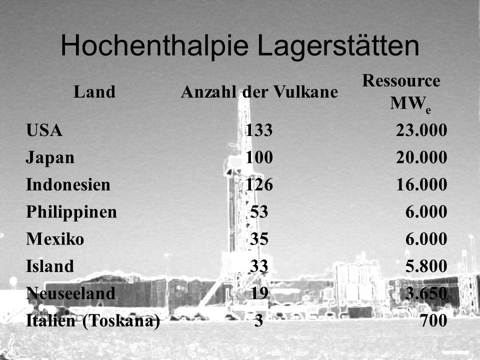 Hochenthalpie Lagerstätten LandAnzahl der Vulkane Ressource MW e USA13323.000 Japan10020.000 Indonesien12616.000 Philippinen536.000 Mexiko356.000 Isla
