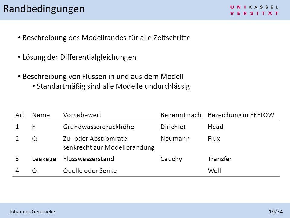 Johannes Gemmeke 19/34 Randbedingungen Beschreibung des Modellrandes für alle Zeitschritte Lösung der Differentialgleichungen Beschreibung von Flüssen