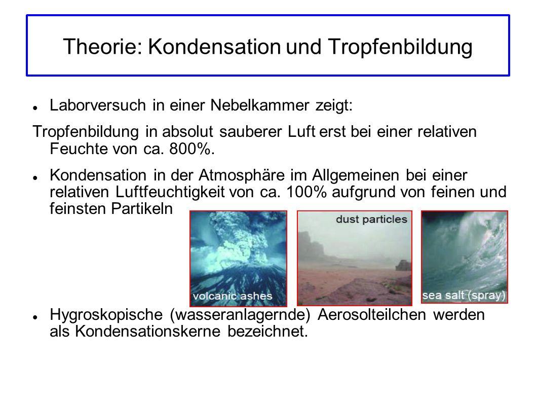 Theorie: Kondensation und Tropfenbildung Laborversuch in einer Nebelkammer zeigt: Tropfenbildung in absolut sauberer Luft erst bei einer relativen Feuchte von ca.