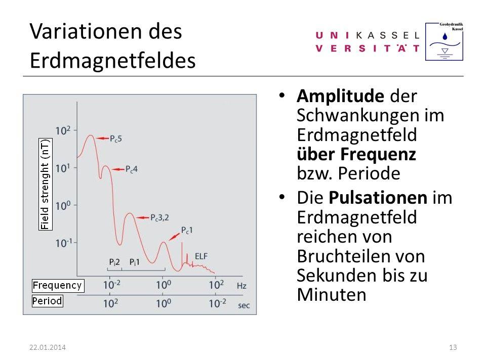 Variationen des Erdmagnetfeldes Amplitude der Schwankungen im Erdmagnetfeld über Frequenz bzw. Periode Die Pulsationen im Erdmagnetfeld reichen von Br