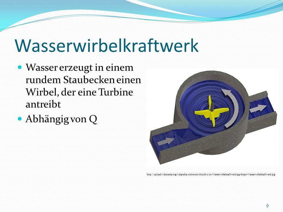 Wasserwirbelkraftwerk Wasser erzeugt in einem rundem Staubecken einen Wirbel, der eine Turbine antreibt Abhängig von Q http://upload.wikimedia.org/wik