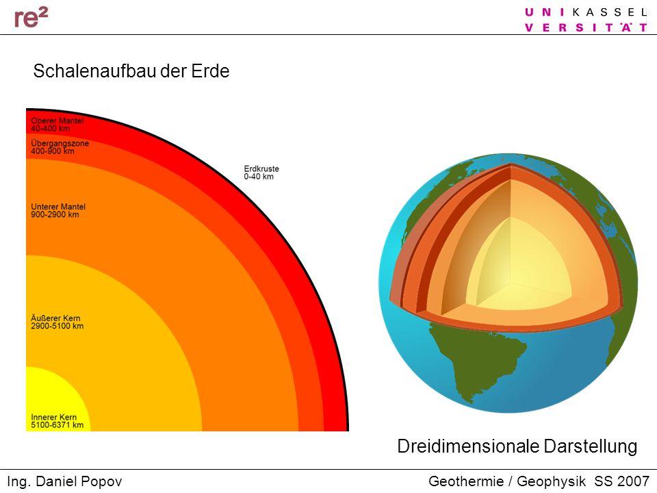 Geothermie / Geophysik SS 2007Ing. Daniel Popov Schalenaufbau der Erde Dreidimensionale Darstellung