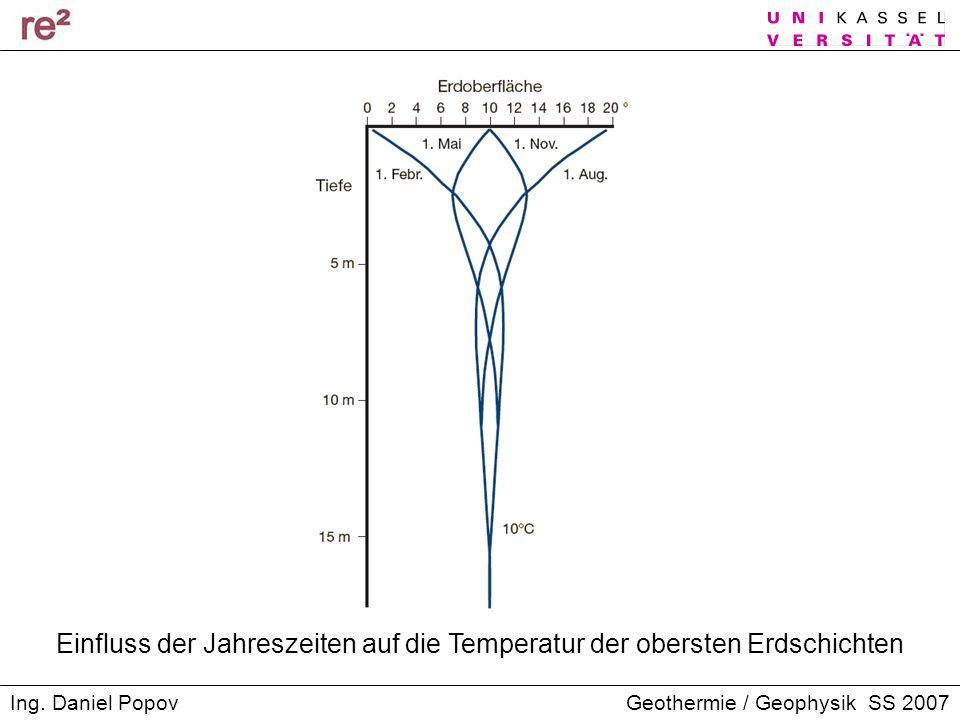 Geothermie / Geophysik SS 2007Ing. Daniel Popov Einfluss der Jahreszeiten auf die Temperatur der obersten Erdschichten
