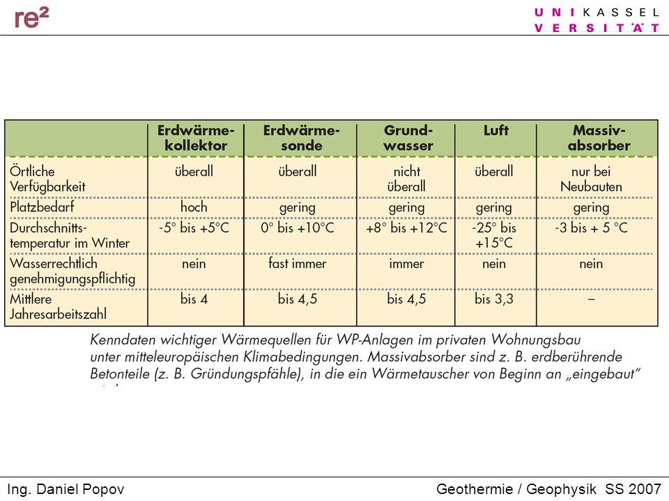 Geothermie / Geophysik SS 2007Ing. Daniel Popov