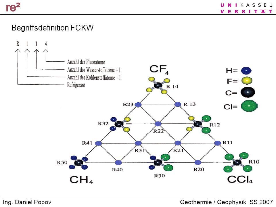 Geothermie / Geophysik SS 2007Ing. Daniel Popov Begriffsdefinition FCKW