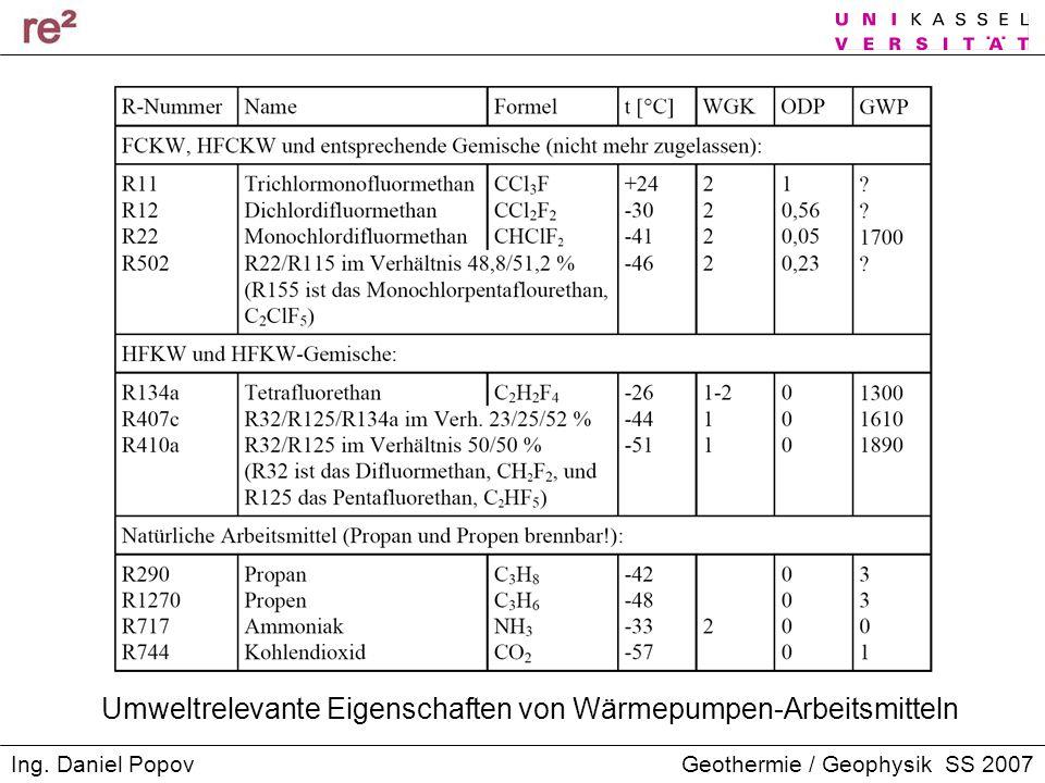 Geothermie / Geophysik SS 2007Ing. Daniel Popov Umweltrelevante Eigenschaften von Wärmepumpen-Arbeitsmitteln
