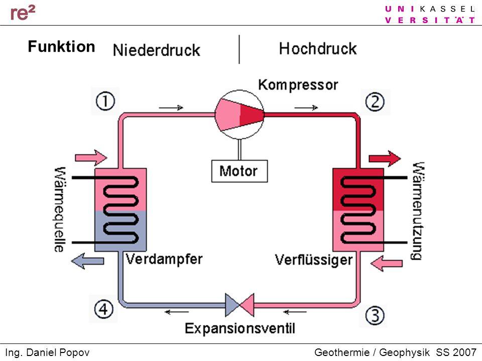 Geothermie / Geophysik SS 2007Ing. Daniel Popov Funktion