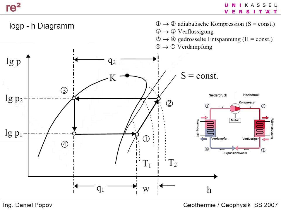 Geothermie / Geophysik SS 2007Ing. Daniel Popov logp - h Diagramm