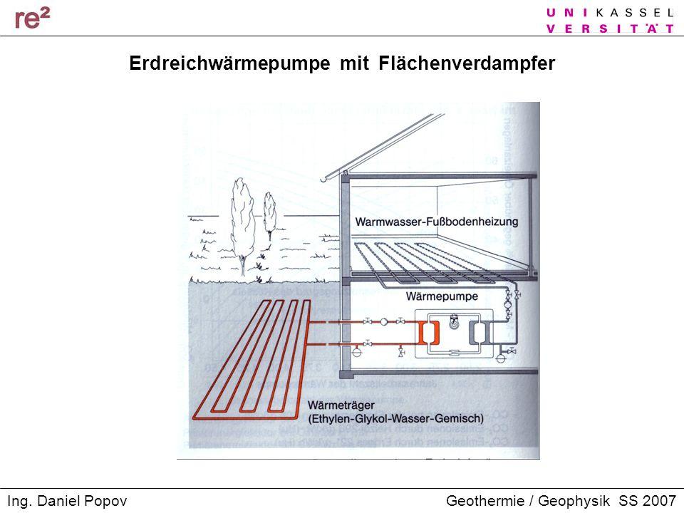 Geothermie / Geophysik SS 2007Ing. Daniel Popov Erdreichwärmepumpe mit Flächenverdampfer