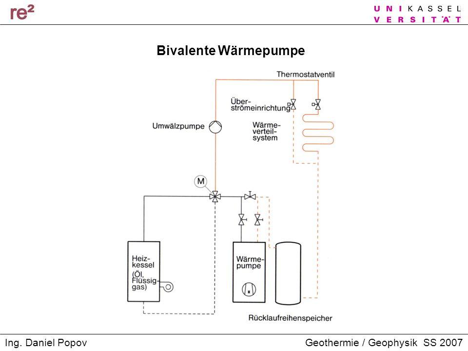 Geothermie / Geophysik SS 2007Ing. Daniel Popov Bivalente Wärmepumpe