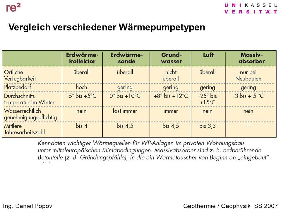 Geothermie / Geophysik SS 2007Ing. Daniel Popov Vergleich verschiedener Wärmepumpetypen