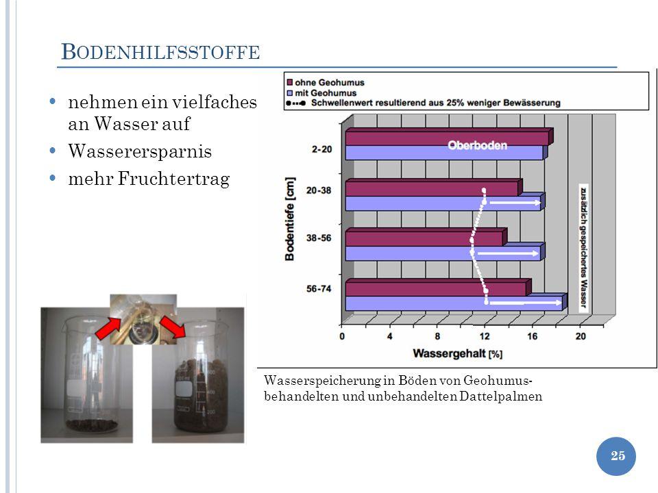 B ODENHILFSSTOFFE nehmen ein vielfaches an Wasser auf Wasserersparnis mehr Fruchtertrag 25 Wasserspeicherung in Böden von Geohumus- behandelten und un