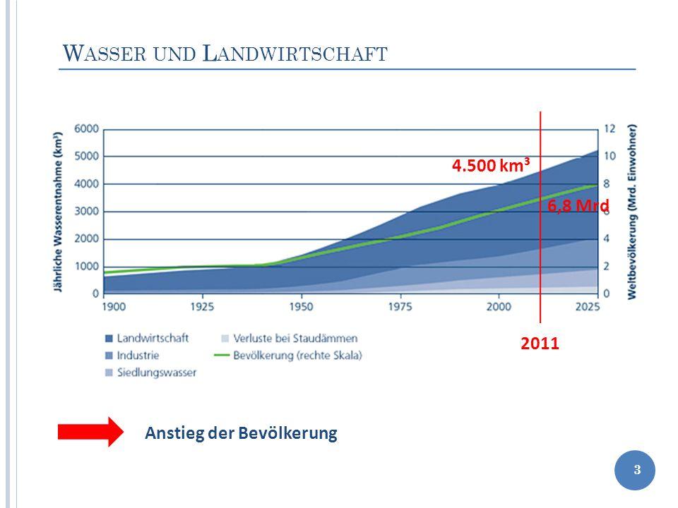 W ASSER UND L ANDWIRTSCHAFT 3 Anstieg der Bevölkerung 2011 6,8 Mrd 4.500 km³