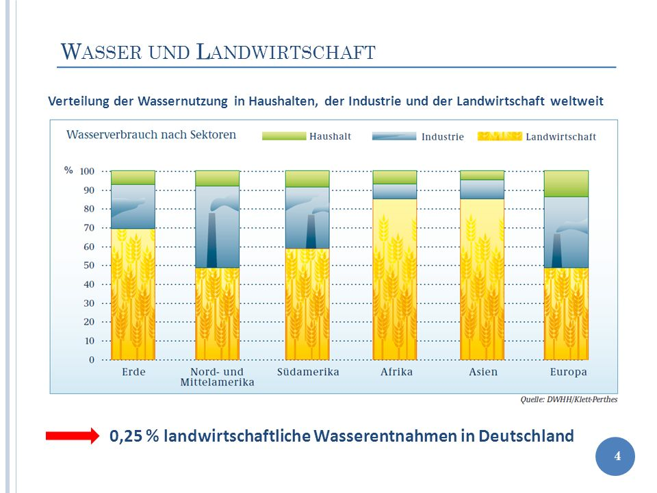W ASSER UND L ANDWIRTSCHAFT 4 0,25 % landwirtschaftliche Wasserentnahmen in Deutschland Verteilung der Wassernutzung in Haushalten, der Industrie und