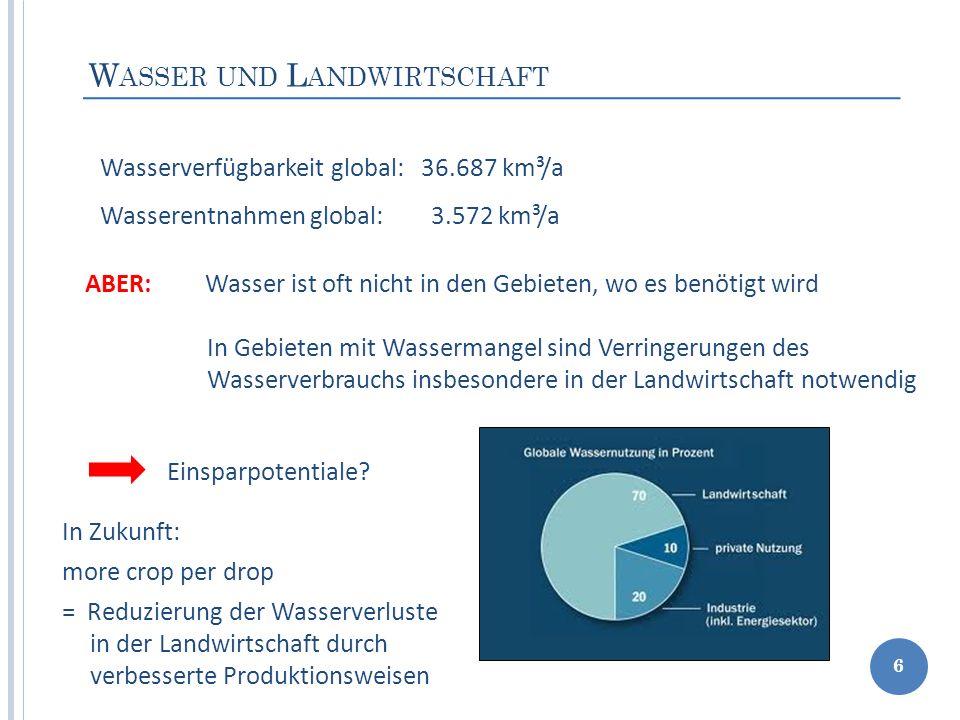 W ASSER UND L ANDWIRTSCHAFT 6 Wasserverfügbarkeit global: 36.687 km³/a Wasserentnahmen global: 3.572 km³/a ABER: Wasser ist oft nicht in den Gebieten,