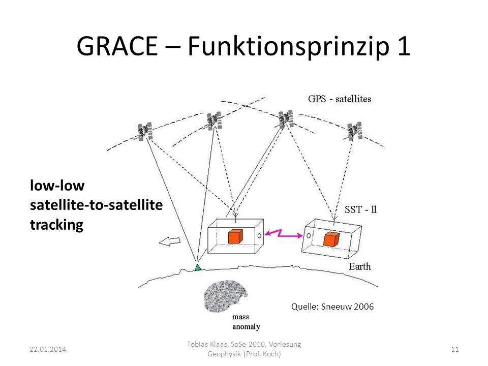 GRACE – Funktionsprinzip 1 low-low satellite-to-satellite tracking 22.01.201411 Tobias Klaas, SoSe 2010, Vorlesung Geophysik (Prof. Koch) Quelle: Snee