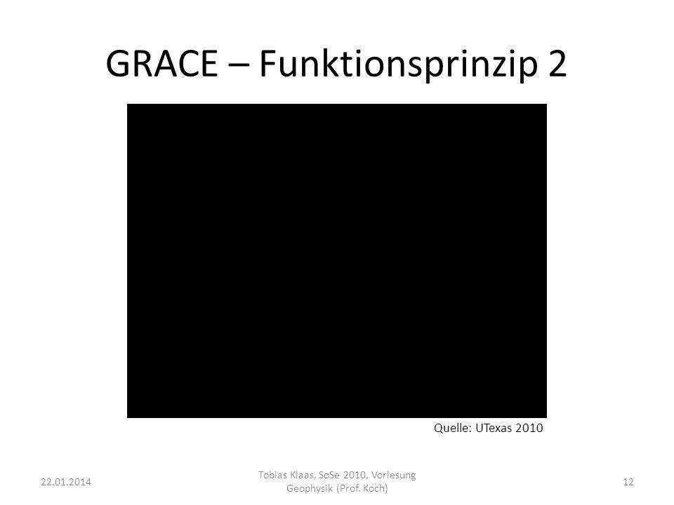 GRACE – Funktionsprinzip 2 22.01.201412 Tobias Klaas, SoSe 2010, Vorlesung Geophysik (Prof. Koch) Quelle: UTexas 2010