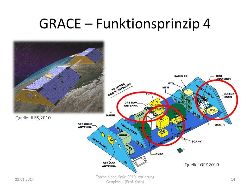GRACE – Funktionsprinzip 4 22.01.201414 Tobias Klaas, SoSe 2010, Vorlesung Geophysik (Prof. Koch) Quelle: GFZ 2010 Quelle: ILRS,2010
