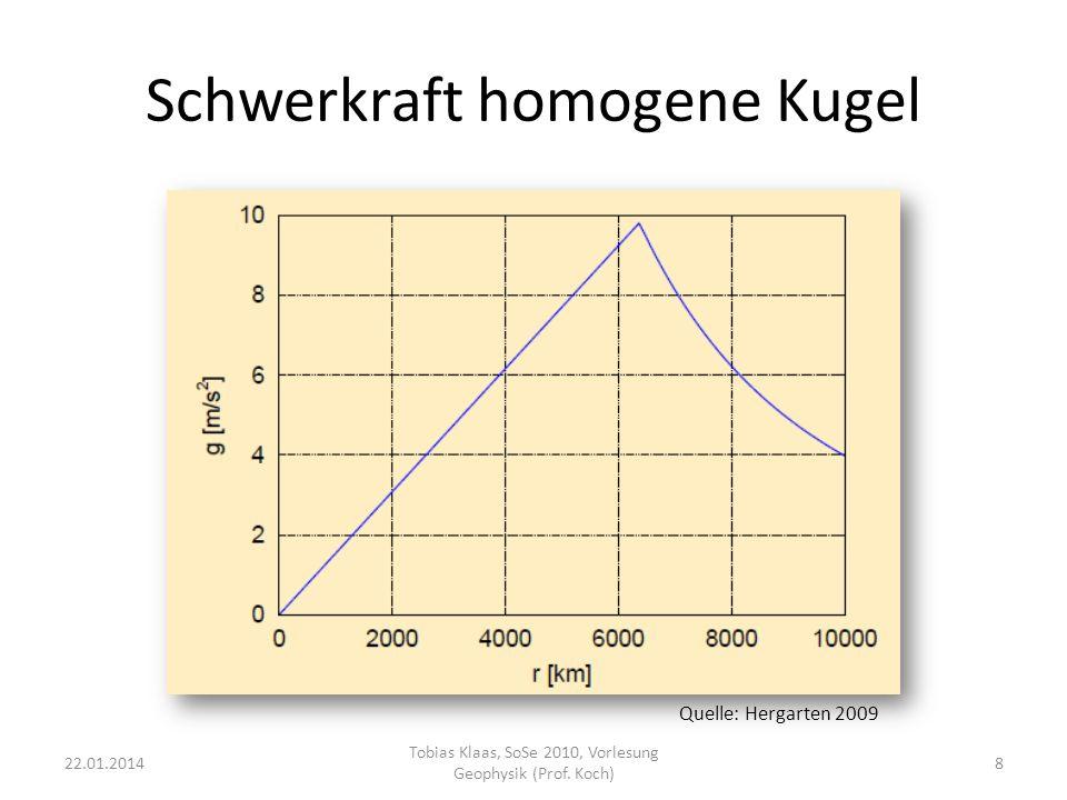 Schwerkraft homogene Kugel 22.01.20148 Tobias Klaas, SoSe 2010, Vorlesung Geophysik (Prof. Koch) Quelle: Hergarten 2009