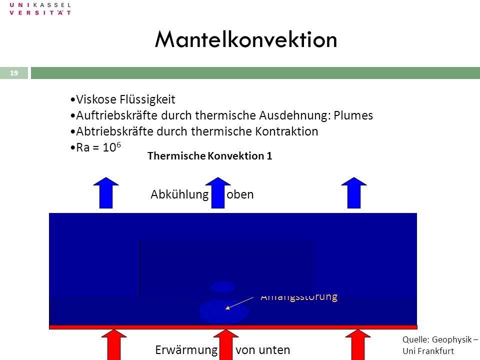 19 Mantelkonvektion Thermische Konvektion 1 Viskose Flüssigkeit Auftriebskräfte durch thermische Ausdehnung: Plumes Abtriebskräfte durch thermische Ko
