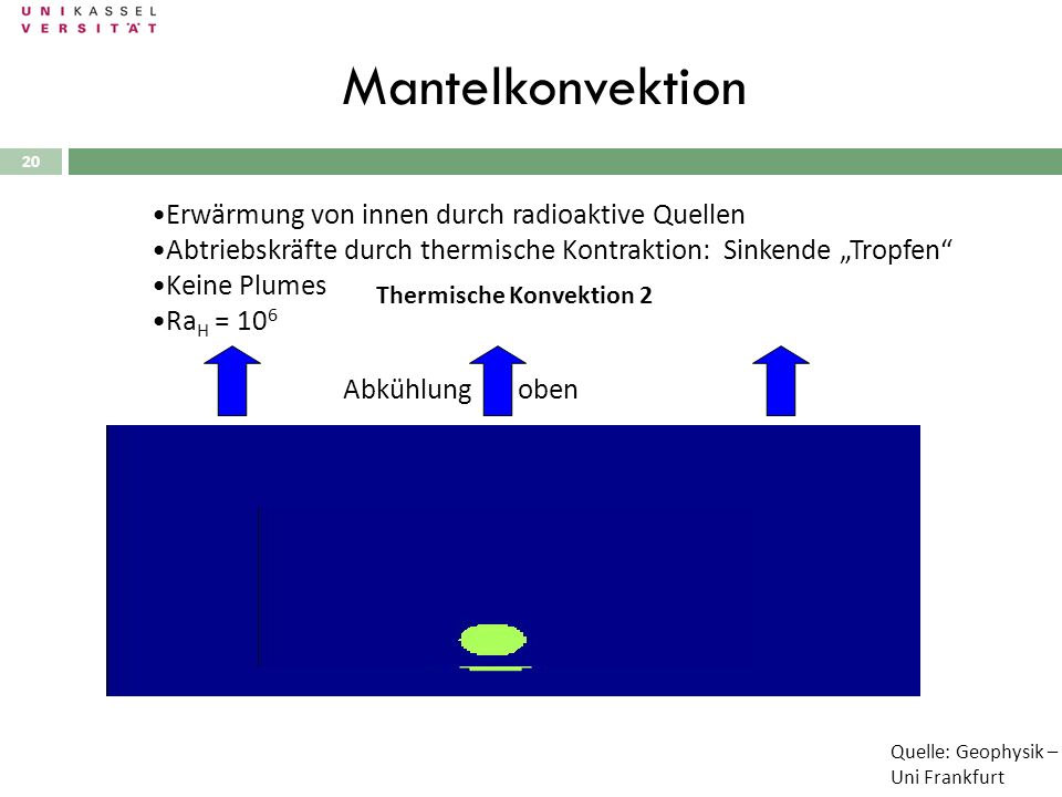 20 Mantelkonvektion Thermische Konvektion 2 Erwärmung von innen Abkühlung oben Anfangsstörung Erwärmung von innen durch radioaktive Quellen Abtriebskr
